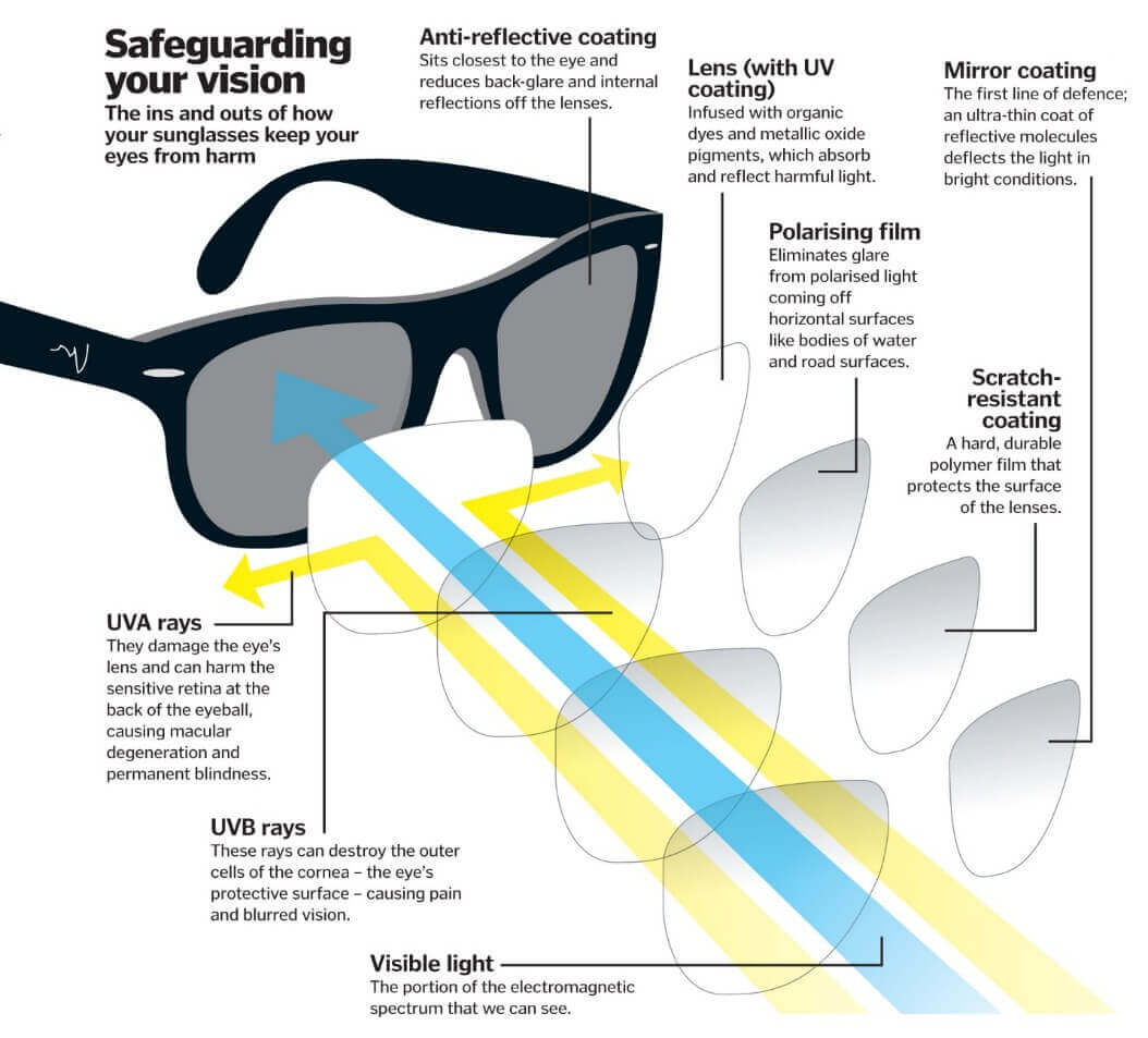 ee96679697 A complete insight on how lenses with different treatments can protect your  eyes. Image source – Examined Living