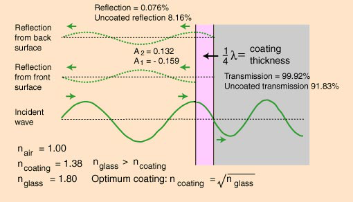 Illustration on how anti-reflective coating eliminate harsh radiations that cause glare