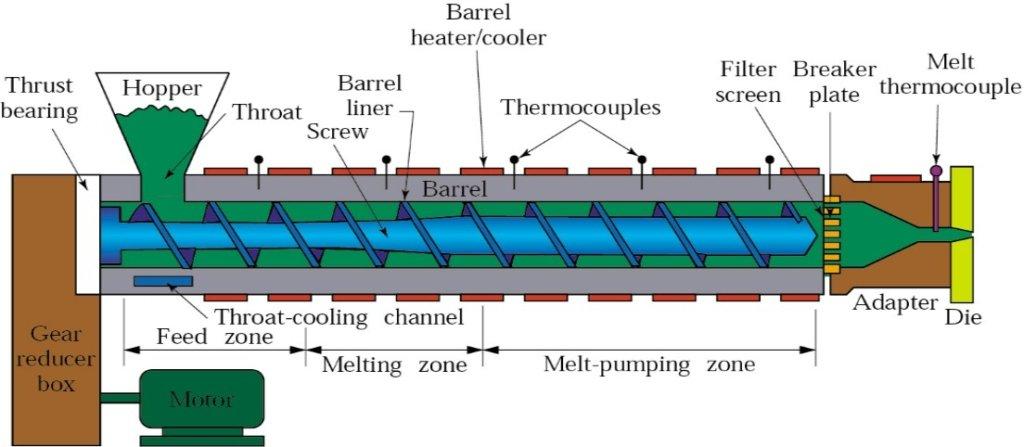 Simple plastic extrusion process